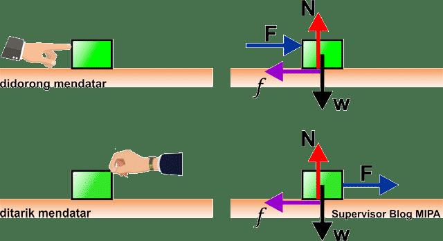 penerapan hukum newton pada gerak benda di bidang datar kasar: Benda Didorong atau Ditarik dengan Gaya Mendatar