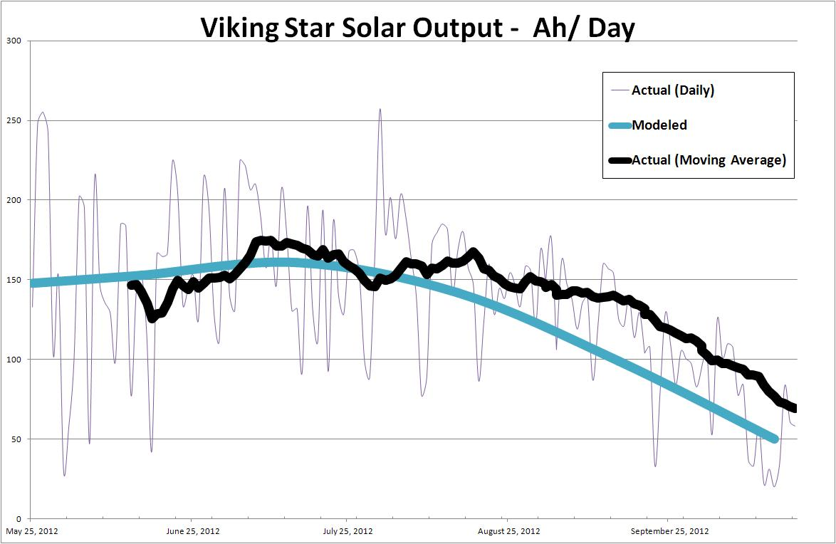Mvvikingstar Solar Panels On The Boat Modeling And Performance Fyi Typical Alternator Wiring Connections Here You Can See Actual Results So Far