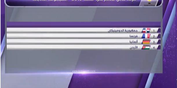 نتائج قرعة كاس العالم لكرة السلة وتواجد الاردن وتونس
