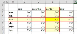 La función SUMA para búsquedas cruzadas.