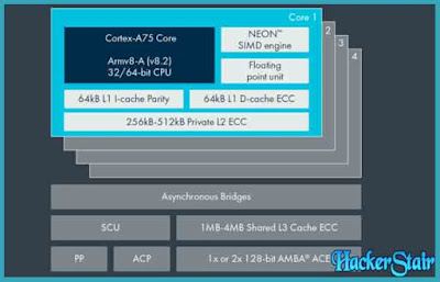 The CPU cores in the Snapdragon 845