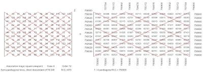 1/4 pandiagonal squared matrix of an associative magic square viewpoint of an order-12 semi-pandiagonal magic torus