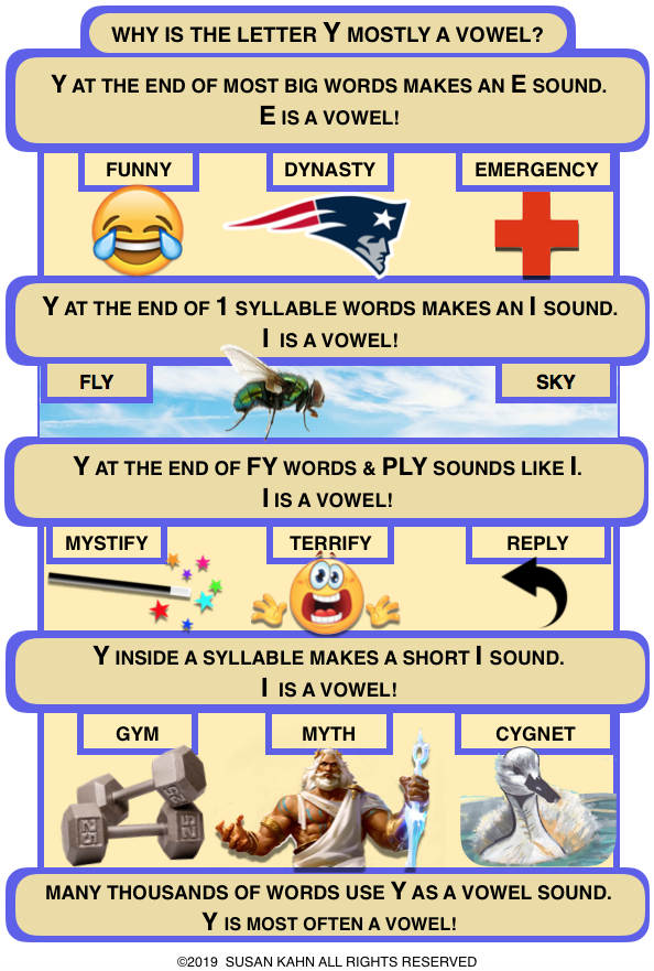 When Is Y A Vowel : vowel, Sue's, Strategies:, VOWEL