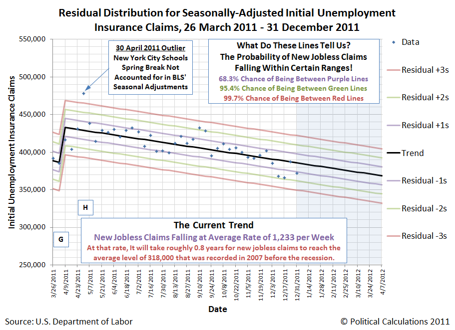 Residual Distribution for Seasonally-Adjusted Initial Unemployment Insurance Claims, 26 March 2011 - 31 December 2011