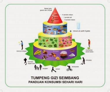 """Panduan Mengatur Pola Makan Sehat dan Seimbang Sesuai """"Tumpeng Gizi Indonesia"""""""