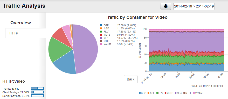 Broadband Traffic Management: February 2014