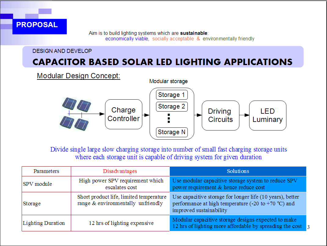 Hybrid Capacitors and Graphene Supercapacitor based Solar LED