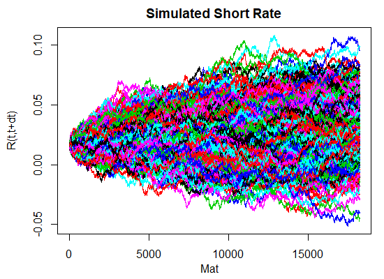 Hull-White 1 factor R code simulated short rates