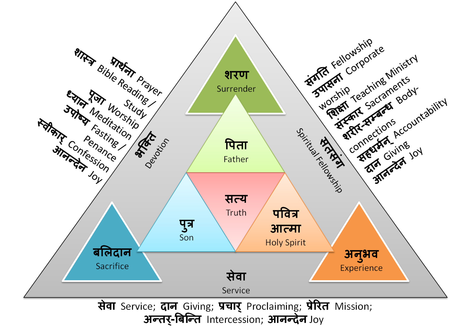 how many triangles are there in this diagram 1999 honda civic stereo wiring borderless blogging discipleship for yeshu bhaktas