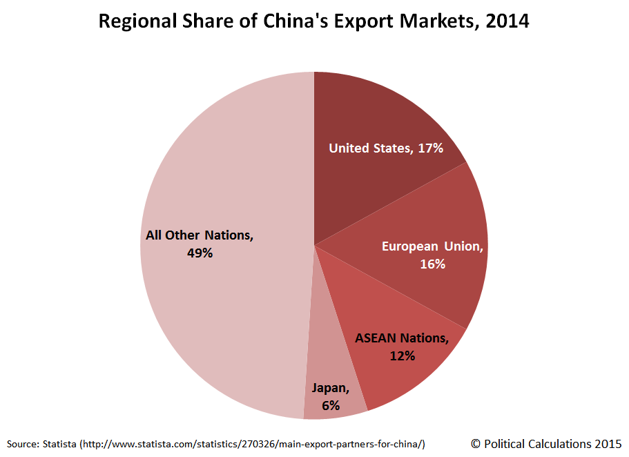 Regional Share of China's Export Markets, 2014
