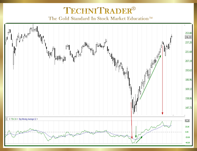 chart example signaling that stock is going upward with momentum - technitrader