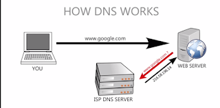 gambar dns server work