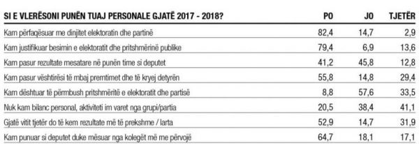 Albanian MPs complain about their salaries; here the privileges they have