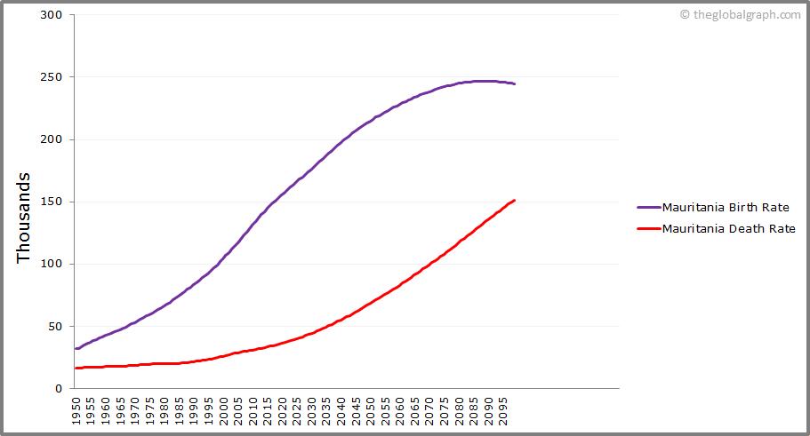 Mauritania  Birth and Death Rate