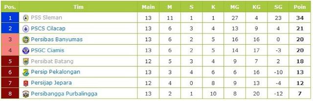 Inilah 6 Tim Liga 2 Yang Sudah Memastikan Diri Lolos ke Babak 16 Besar, PSCS Lolos Nggak?