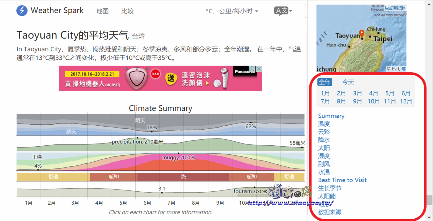 Weather Spark 氣象資料庫