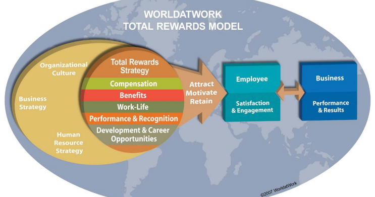 e-HRM Inc: Introduction to WorldatWork Total Rewards Model ...