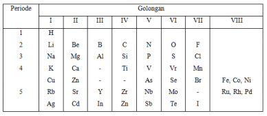 Sejarah dan perkembangan sistem periodik unsur spu lengkap sistem periodik mendeleev menyediakan beberapa tempat kosong untuk unsur unsur yang belum ditemukan meramalkan sifat sifat unsur yang belum diketahui urtaz Images