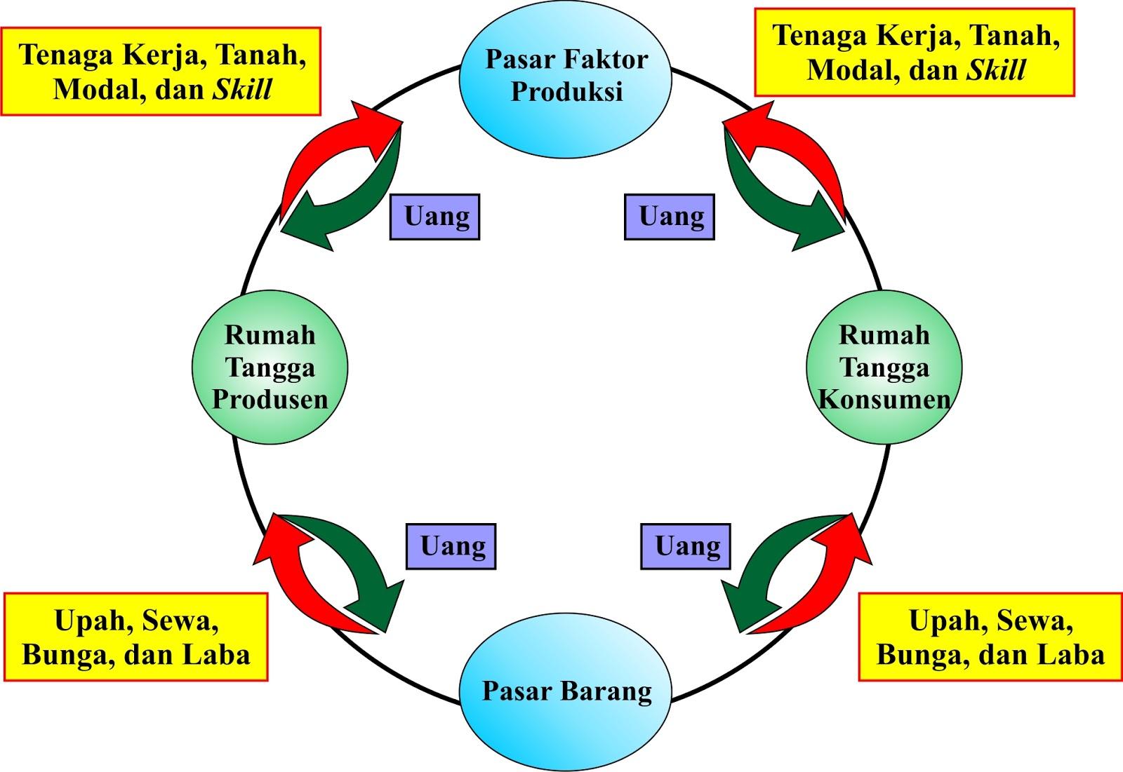 Pelaku ekonomi peran pelaku kegiatan ekonomi how to make doodle circular flow diagram a model ekonomi tertutup ccuart Image collections