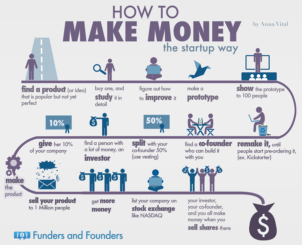 How to make money online 6 infographics digital for Making a blueprint online