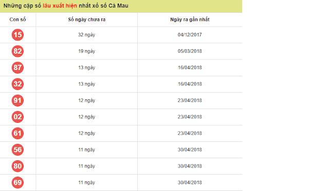Những cặp số lâu ngày xuất hiện tại Cà Mau - Win2888vn