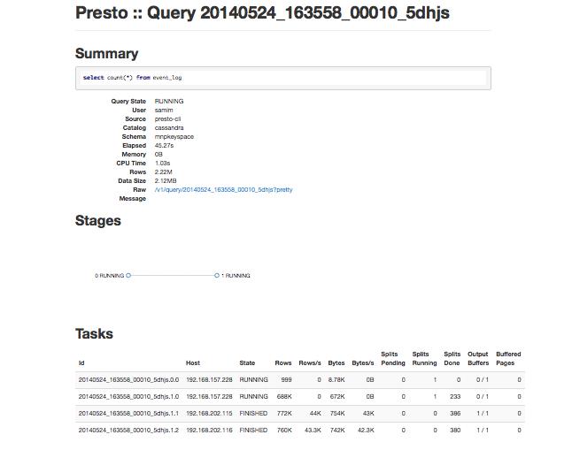 My workspace: Ad-hoc analysis over Cassandra data with