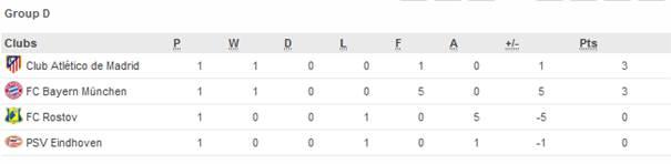 Hasil pertandingan liga champion 2016, Barcelona dan Bayern Munchen gagah di laga pertama
