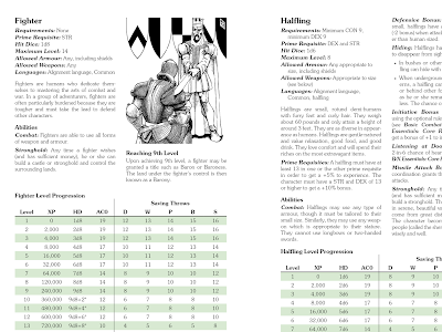 B/X Essentials: Classes and Equipment: Fighter and Halfling Preview