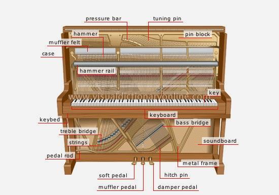 Cấu tạo của cây đàn piano upright hiện đại