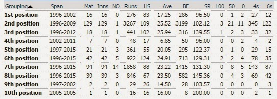 Shahid Afridi - ODI statistics by batting position