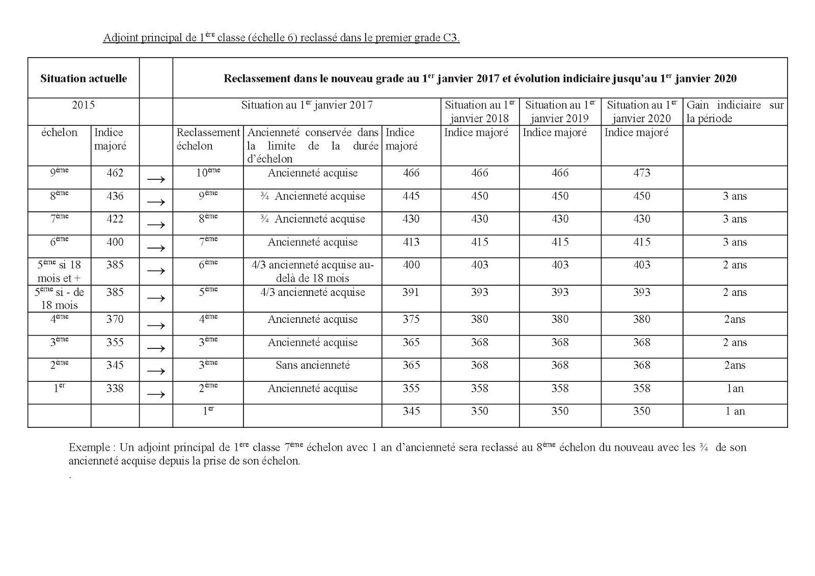 Ppcr 2016 categorie b - Attache d administration grille indiciaire ...