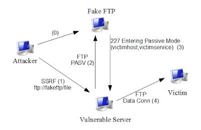 Mengenal Cara Cracker dan Hacker Membobol Website Part 1