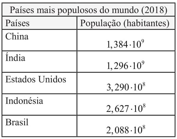 paises mais populares do mundo 2018
