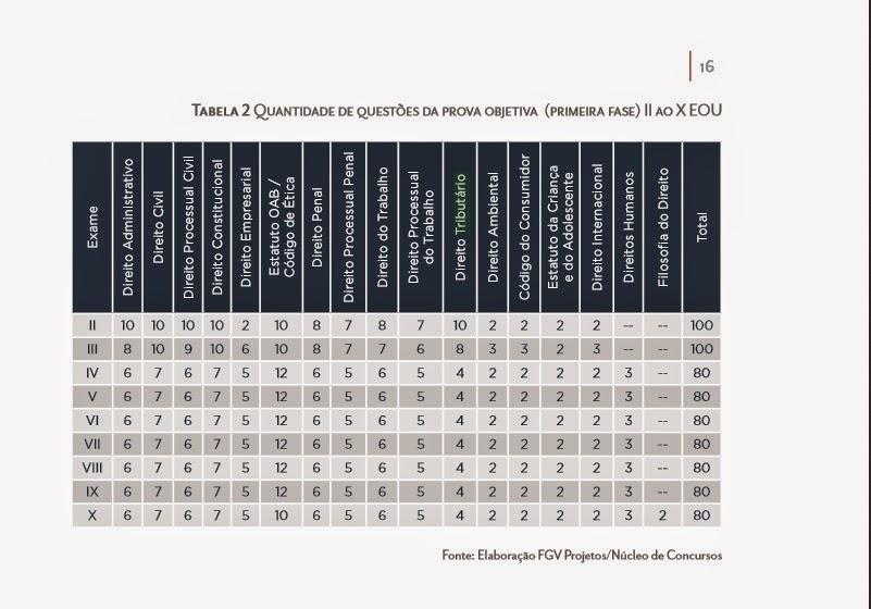 relação de quantidade de questões por matéria presente na primeira fase da prova da OAB