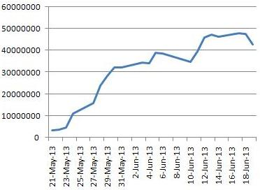 RCOM Futures June 2013 OI