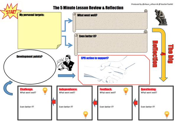 5 Minute Lesson Review Pedagogical Rambling - observation feedback form