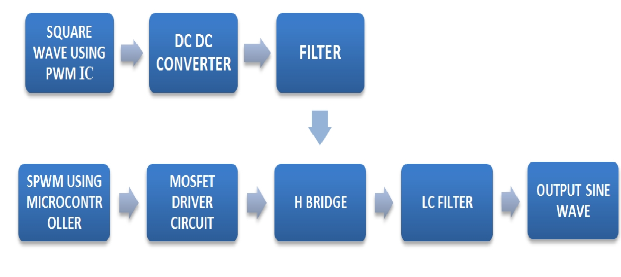 Frequency And Variable Duty Cycle Circuit Diagram Tradeoficcom