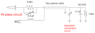 The adjustable equalization circuit on the oscilloscope end of the coaxial cable compensates for the 10x passive probe's inherent low-pass filter characteristics
