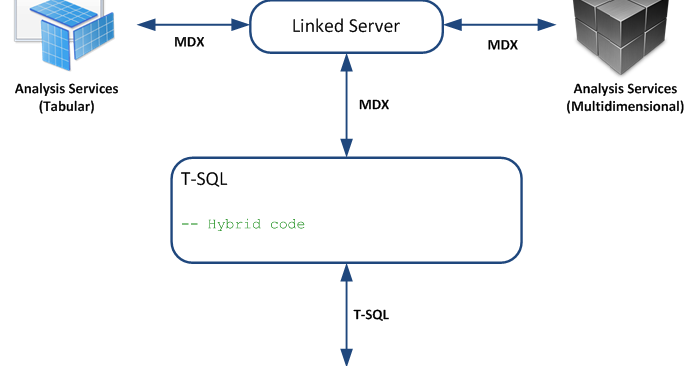 Johan Machielse: Hybrid Query (Combining T-SQL and MDX)