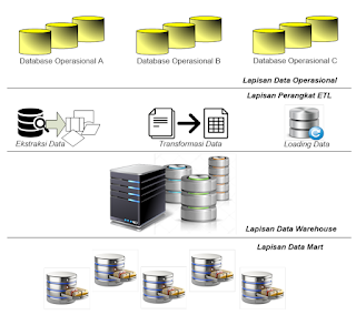 Arsitektur Umum Data Warehouse