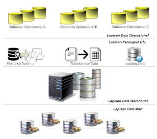 Arsitektur Umum Data Warehouse