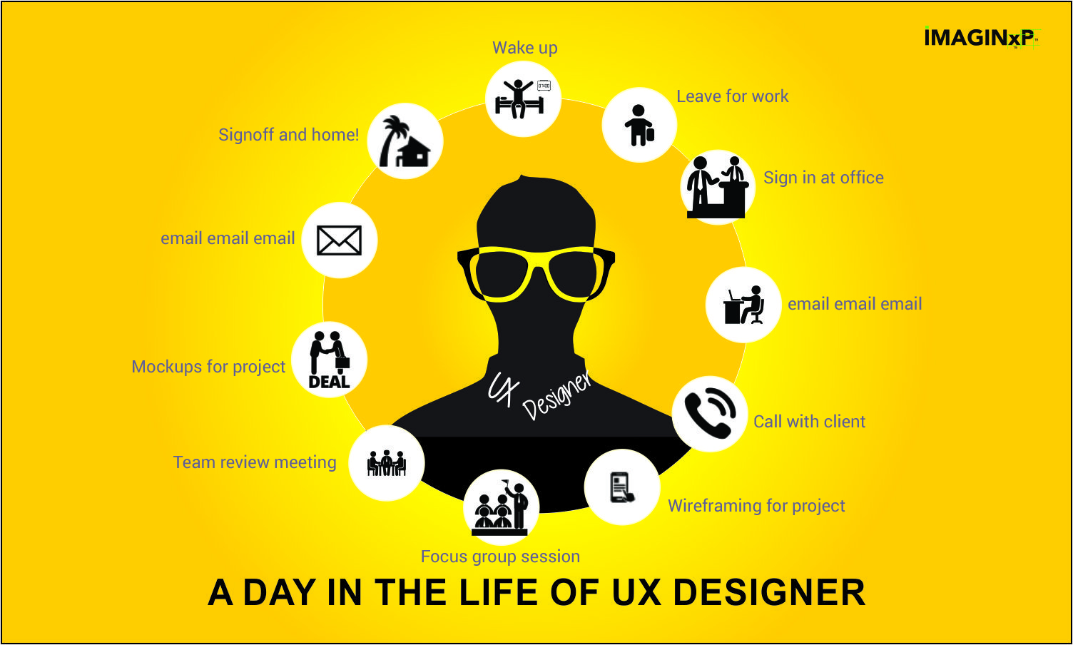 imaginxp: a day in the life of ux designer -imaginxp