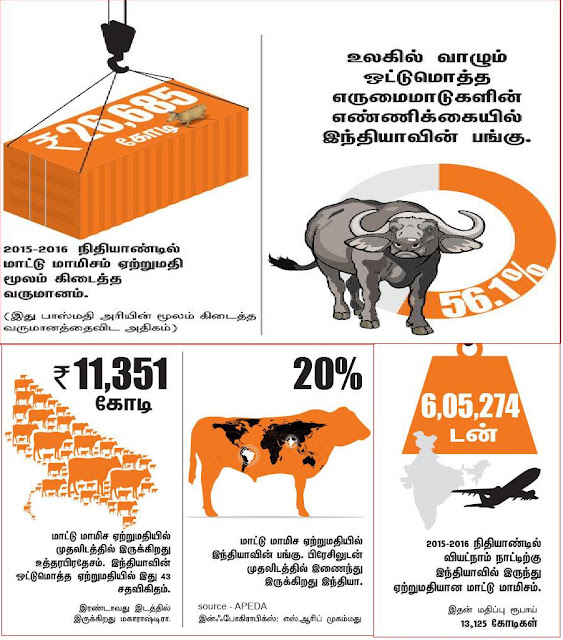 Beef Export in India