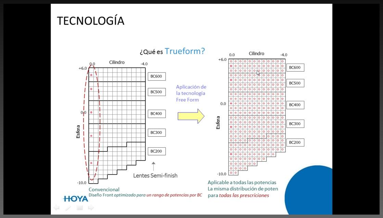 Con la Tecnología FreeForm podemos escoger la base adecuada en cada punto  de la lente d1a990f074c0