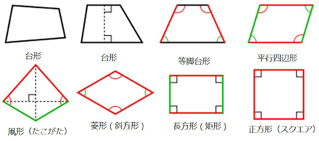 Barycentric coordinate system