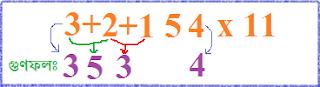 মজার গণিতঃ যেকোনো সংখ্যাকে খুব সহজেই ১১ দ্বারা গুণ!