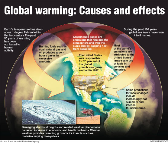 global warming is normally certainly not prompted by just individuals essay