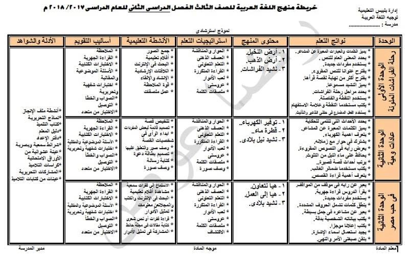 خريطة تحليل منهج اللغة العربية الصف الثالث الابتدائي 2018 الترم الثاني