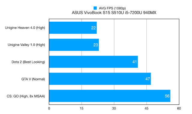 VGA Asus VivoBook S15 S510UQ - performance game
