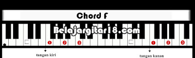 Kunci Chord Dasar Piano/Keyboard F